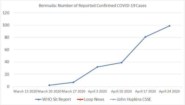 Bermuda, Number of Reported Confirmed COVID-19 Cases