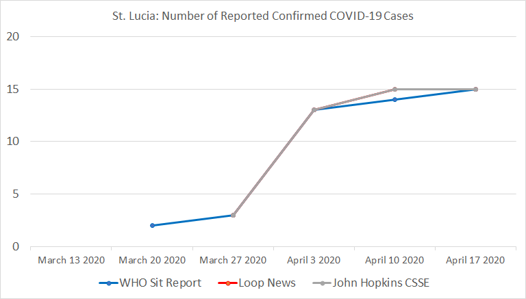 Chart 21: St. Lucia, Number of Reported Confirmed COVID-19 Cases