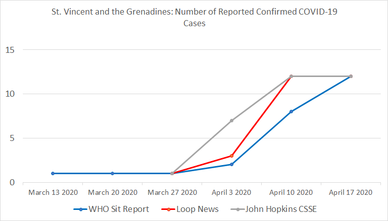 Chart 23: St. Vincent & the Grenadines , Number of Reported Confirmed COVID-19 Cases