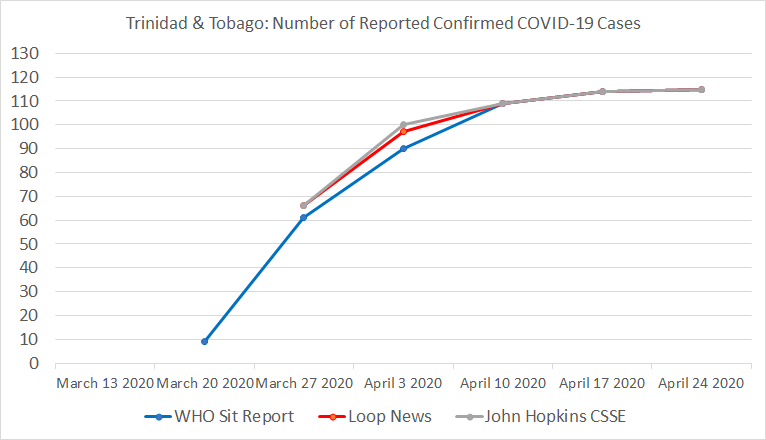 Trinidad and Tobago, Number of Reported Confirmed COVID-19 Cases