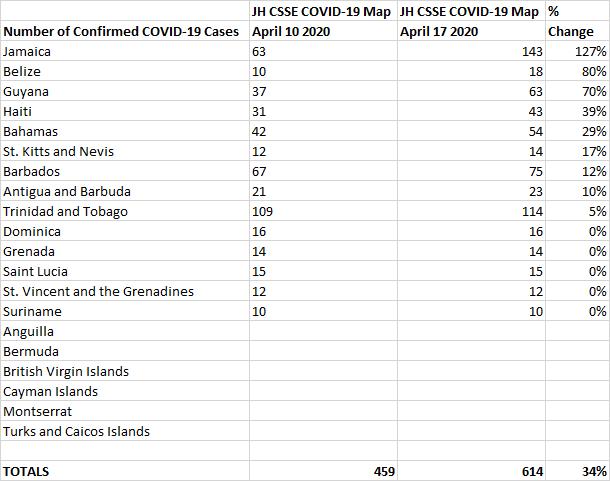 Table 3 Below: April 10 vs April 17 % Change, John Hopkins CSSE COVID-19 Map