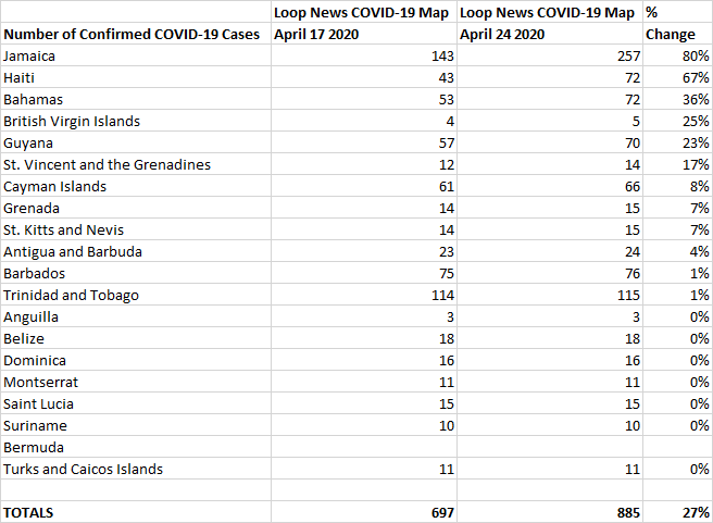 Table 4 Below: April 17 vs April 24 % Change, Loop News COVID-19 Table