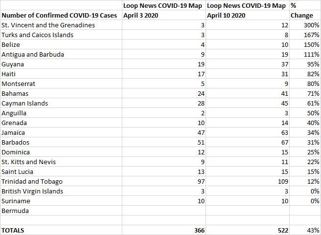 April 3 vs April 10 % Change, Loop News COVID-19 Table