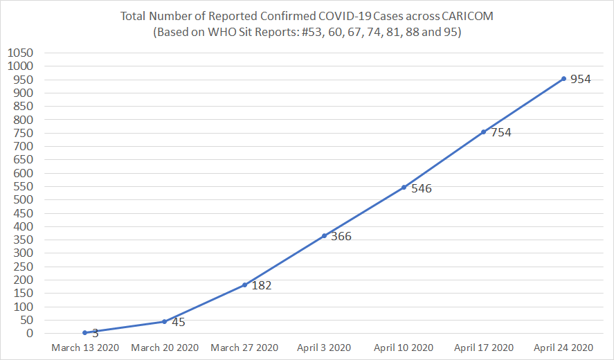 Total Number of Reported Confirmed COVID-19 Cases across CARICOM (Source WHO Sit Reports: #53, 60, 67, 74, 81, 88 and 95)