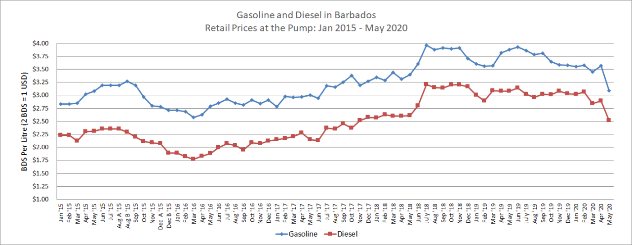 Retail Prices for Gasoline and Diesel in Barbados from January 2015 to May 2020