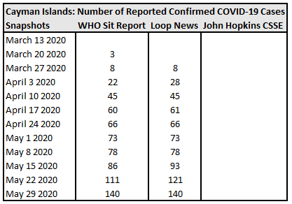 Cayman Islands, Number of Reported Confirmed COVID-19 Cases.