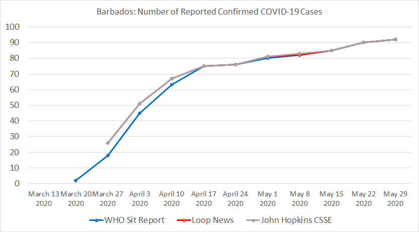 Barbados, Number of Reported Confirmed COVID-19 Cases.