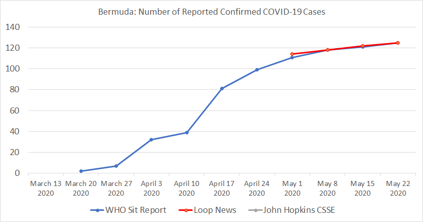 Chart 12 Below: Bermuda, Number of Reported Confirmed COVID-19 Cases