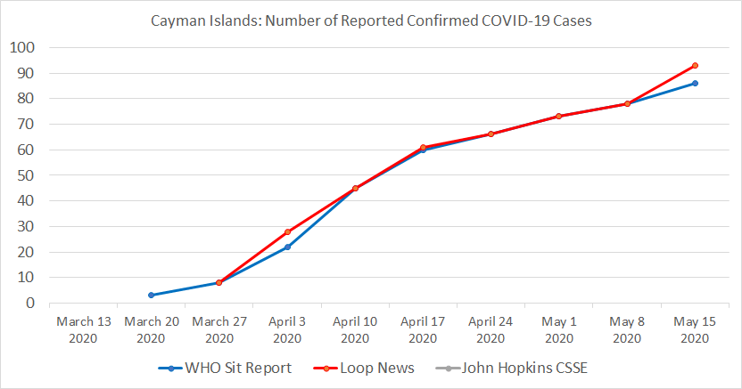 Cayman Islands Chart, Number of Reported Confirmed COVID-19 Cases.