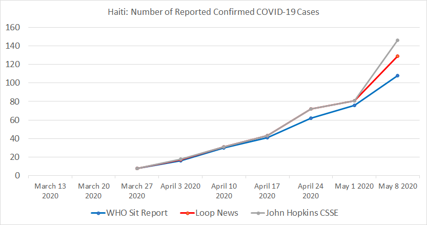 Haiti, Number of Reported Confirmed COVID-19 Cases