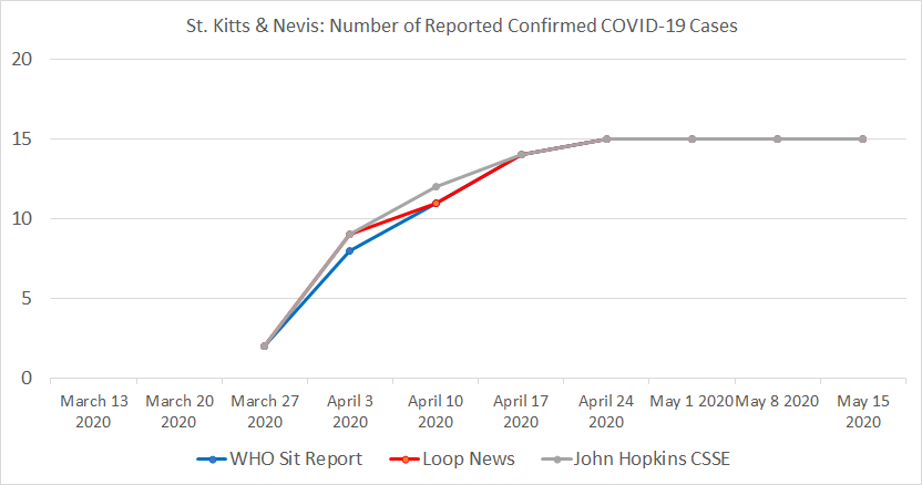 St. Kitts & Nevis Chart, Number of Reported Confirmed COVID-19 Cases.