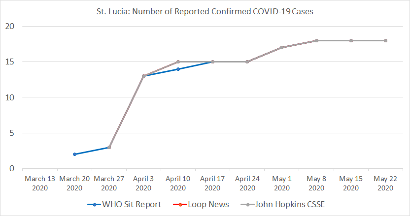 St. Lucia, Number of Reported Confirmed COVID-19 Cases.