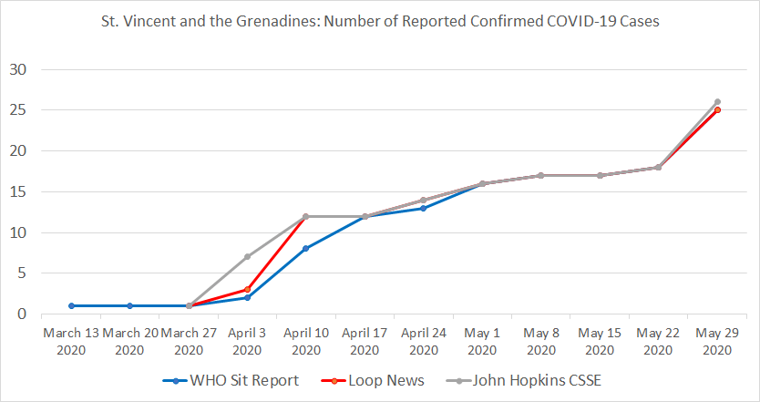 St. Vincent & the Grenadines , Number of Reported Confirmed COVID-19 Cases.