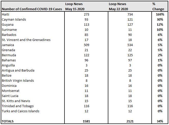 May 15 vs May 22 % Change, Loop News COVID-19