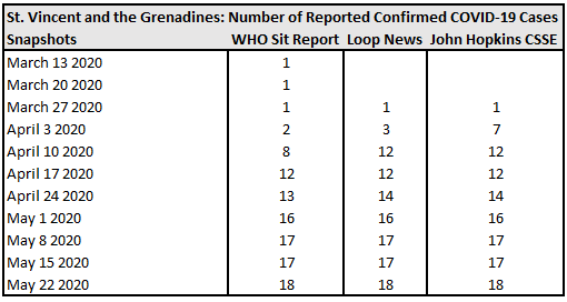 St. Vincent and the Grenadines, Number of Reported Confirmed COVID-19 Cases