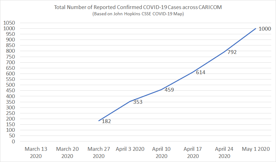 Total Number of Reported Confirmed COVID-19 Cases across CARICOM (Source: JH CSSE COVID-19 Map)