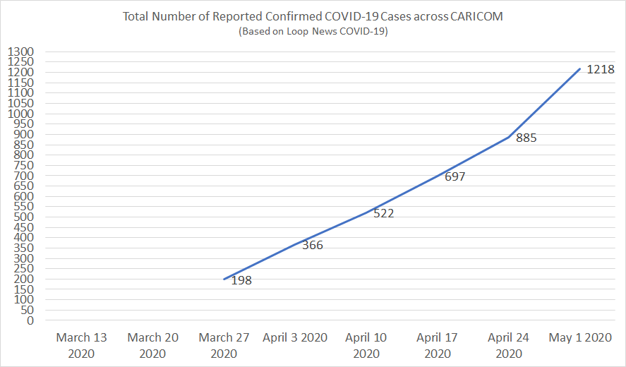 Total Number of Reported Confirmed COVID-19 Cases across CARICOM (Source: Loop News COVID-19)