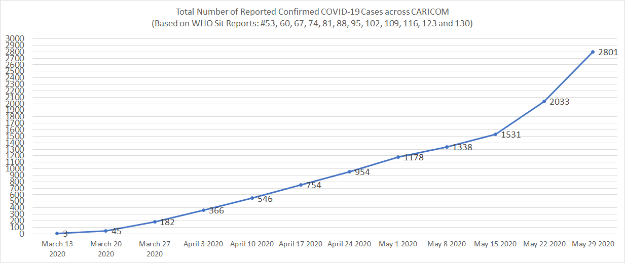 Total Number of Reported Confirmed COVID-19 Cases across CARICOM (Source WHO Situation Reports: #53, 60, 67, 74, 81, 88, 95, 102, 109, 116, 123 and 130).