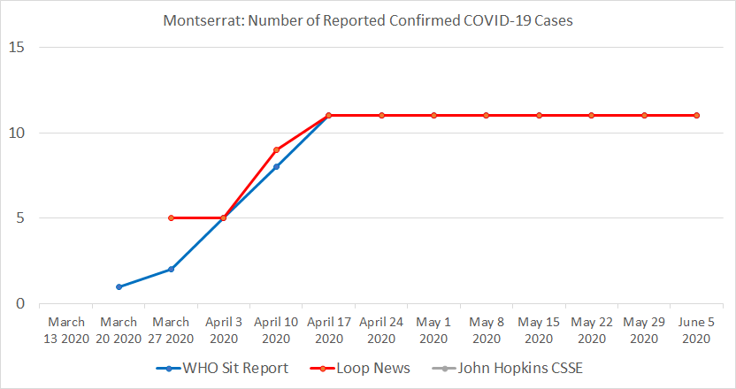 Montserrat, Number of Reported Confirmed COVID-19 Cases.