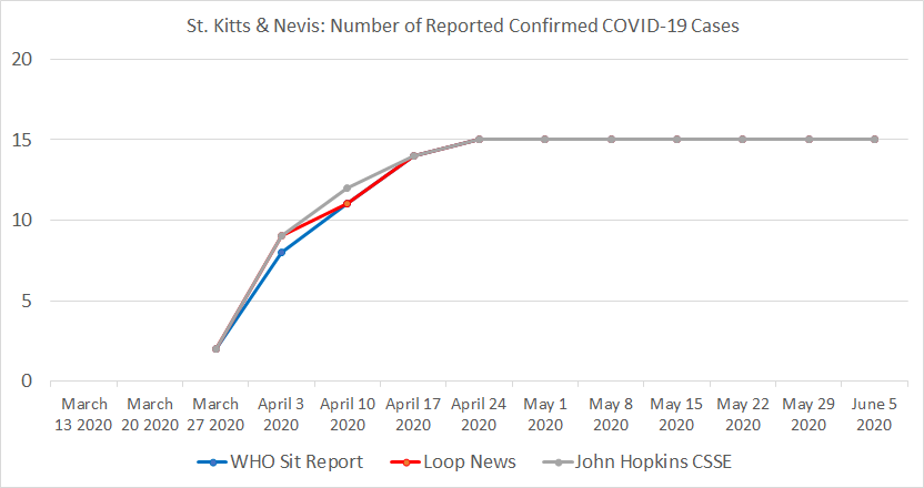 St. Kitts & Nevis, Number of Reported Confirmed COVID-19 Cases.