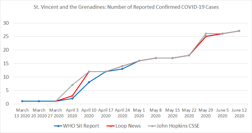 St. Vincent & the Grenadines, Number of Reported Confirmed COVID-19 Cases.