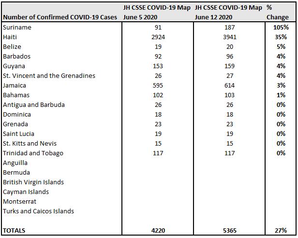 June 5 vs June 12 % Change, John Hopkins CSSE COVID-19 Map.