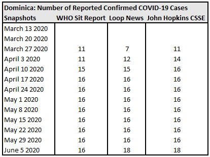 Dominica, Number of Reported Confirmed COVID-19 Cases.