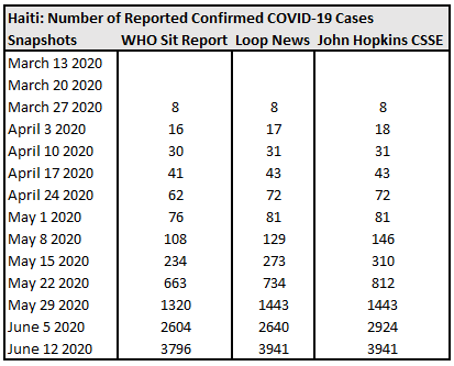 Haiti, Number of Reported Confirmed COVID-19 Cases.