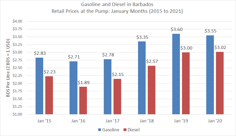 Gas and Diesel prices, January months, 2015 to 2021