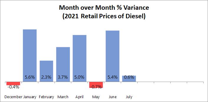MoM Diesel Price Variance