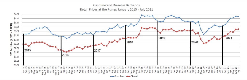 Retail fuel prices from Jan 2015 to July 2021