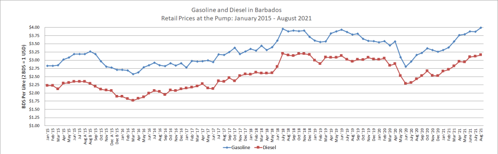 Retail Gasoline and Diesel Prices from Jan 2015 to August 2021