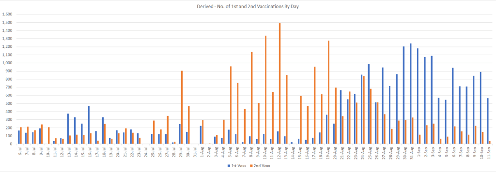 Derived No. of 1st and 2nd Vaccinations By Day - Click to Enlarge July 3 to Sep 11
