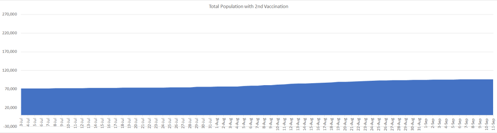 Total Number of Population with 2nd Vaccinatio