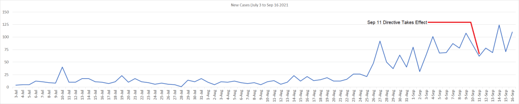 New Cases (July 3 to Sep 16 2021)