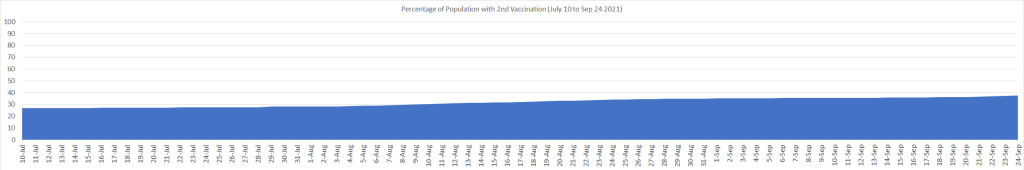 Percentage of Population with 2nd Dose (July 10 to Sep 24)