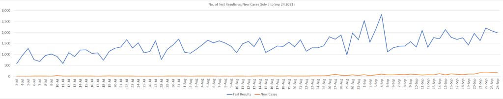 Test Results and New Cases July 3 to Sep 24 2021