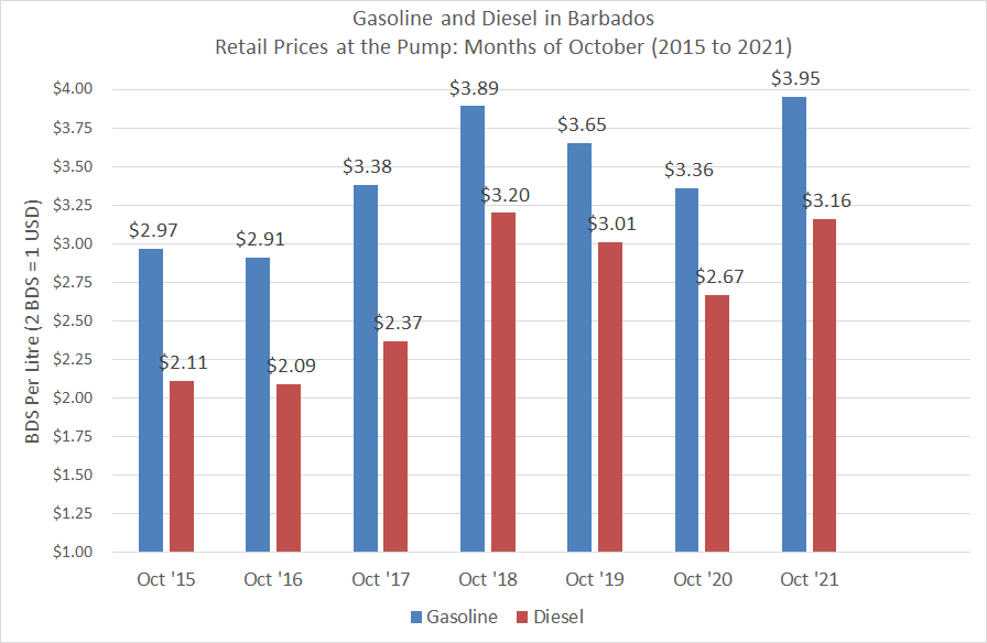 Retail Prices of Gasoline and Diesel during the months of October (2015 to 2021).