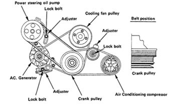 Fan Belt? Alternator Belt? Serpentine Belt? Similarities