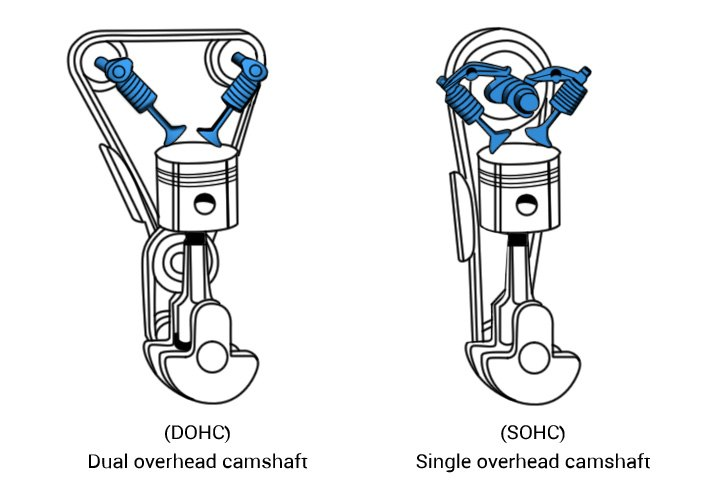 Glossary Of Engine Internal Parts
