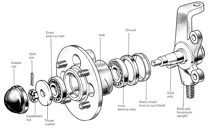 wheel and axle diagram ssh wiring bearings descriptions of races seals hubs exploded drawing