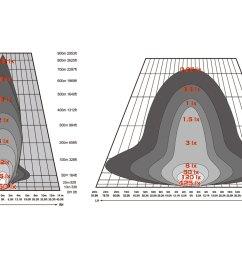 ipf 900xs xtreme series 7 9 2x25w round black chrome housing combo beam led lights with wiring harness light beam [ 1500 x 1000 Pixel ]