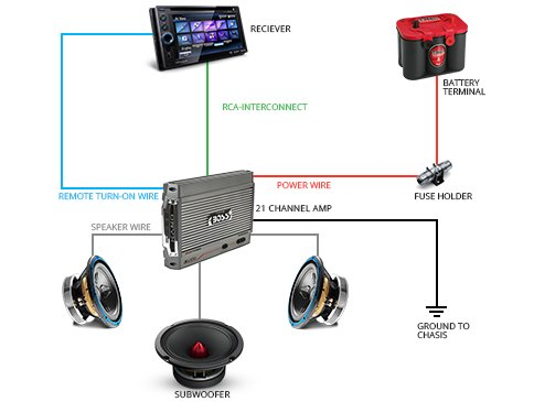 wiring diagram for subs and amp,