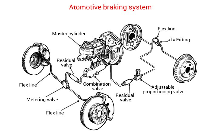 When Is It Time To Replace My Brake Lines?