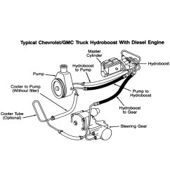 power steering diagram chevy wiring diagram blog 1992 chevy s10 steering column diagram 1998 astro power [ 1000 x 1000 Pixel ]
