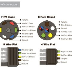 7 Way Round Trailer Plug Wiring Diagram Toyota Tundra 2016 Guide