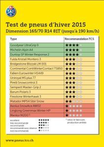 Resultat du Test pneu Hiver TCS 2015 165/70 R14