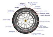 Les pneumatiques pour votre sécurité