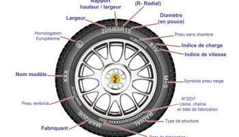 Savoir lire le marquage sur les pneumatiques