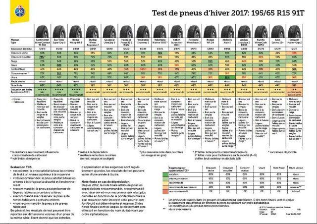 Résultats des test de pneu 2017 du TCS en taille 195/65R15